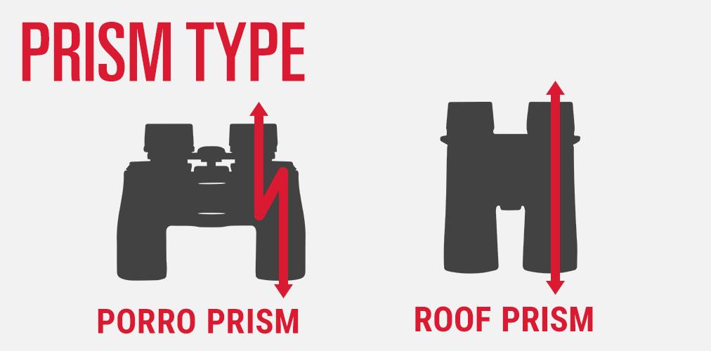 Binocular Prism Type