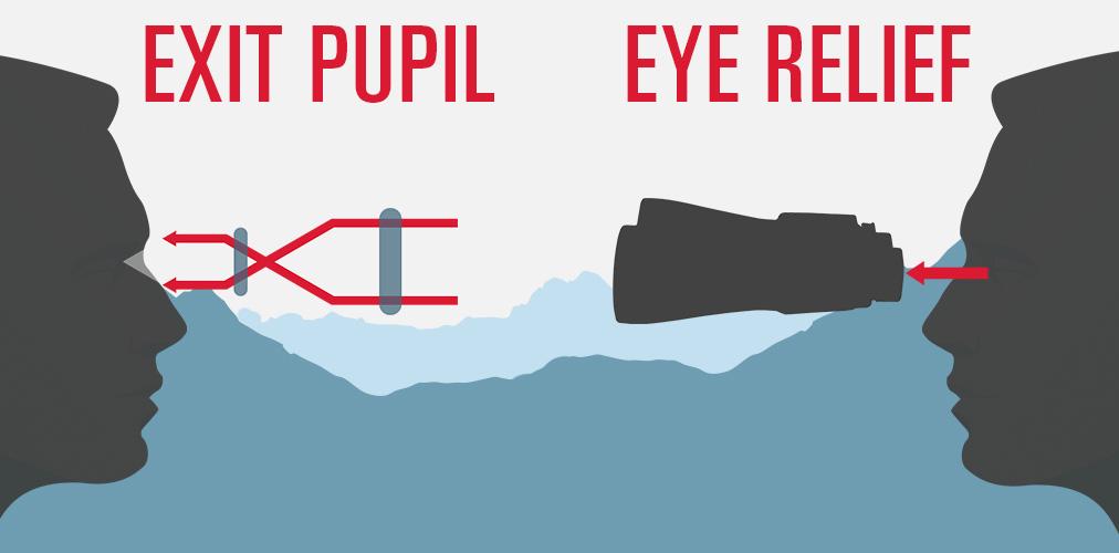 Binocular Relief